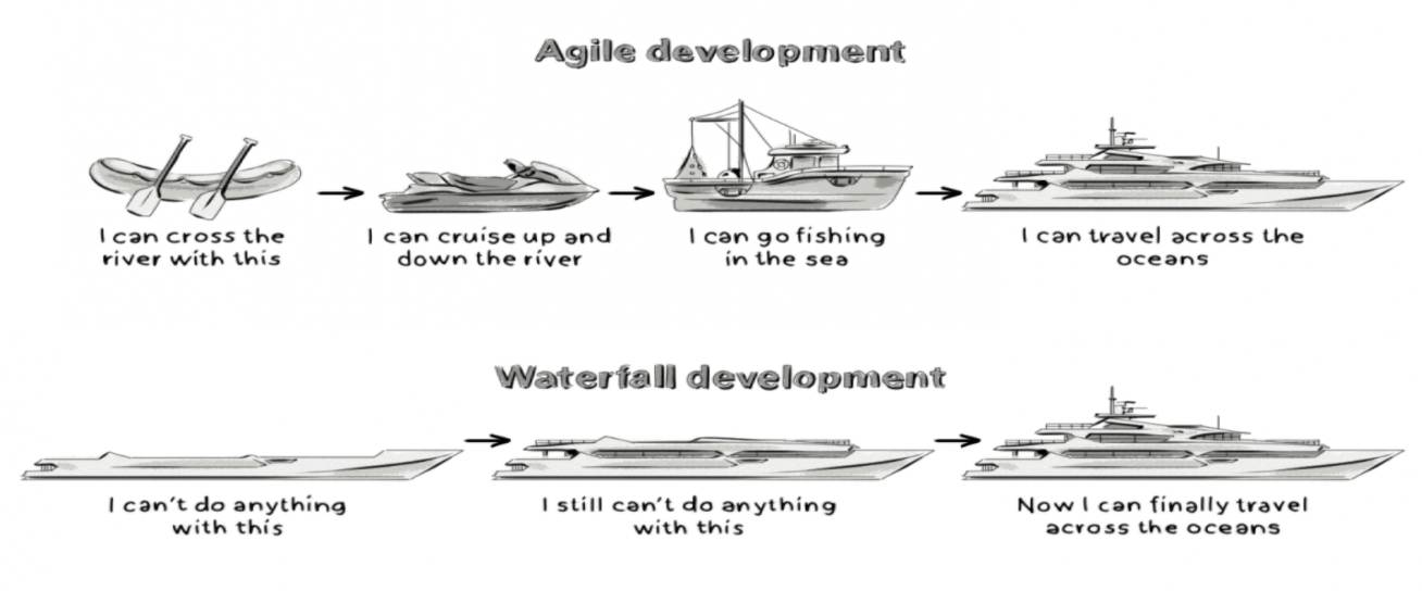 Agile and Waterfall Development